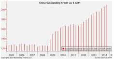 I have often maintained that China has far more fiscal berth than other major economies, yet the ever growing debt is starting to become a concern.