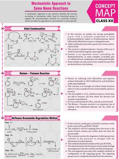 #Mechanistic #Approach to Some Name #Reactions - #Concept #Map - #MTG #Chemistry #Today #Magazine #JEEMain #JEEAdvanced #Class11 #ClassXI #Class12 #ClassXII Chemistry Class 12, Chemistry Basics, Chemistry Posters, Chemistry Study Guide, Chemistry Classroom, Chemistry Lessons, Physical Chemistry, Science Chemistry, Forensic Science