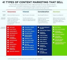 41 Types Of Content Marketing That Sells  by @kim_larry v/ @marshacollier   #ContentMarketing #Marketing #VideoMarketing #Blogging  #SMM #Sales #OnlineMarketing