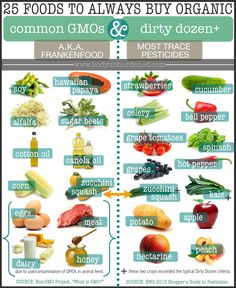 25 foods to always purchase organic infographic. Health, diet, and nutrition.