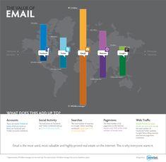 Email-ul, comparatie cu social media