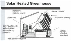 A passive solar greenhouse extends the growing season and/or provides the ability to grow plants year around. Passive solar greenhouses can be used for personal use and provide an economical source of heat.