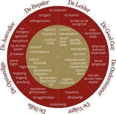 """De Roos van Leary, maar dan ingevuld en met   """"rolbenamingen"""" erbij. Dit is een heel mooi en inzichtelijk model om mee te werken als het gaat over verhoudingen tussen mensen en/of in een team. En het is helpend als je bewust  bent en je rol kan aanpassen in de voor jou en de situatie optimale vorm. Social Work, Social Skills, Social Media, Team Coaching, 21st Century Skills, Art Therapy, Teamwork, Classroom Management, Motivation"""