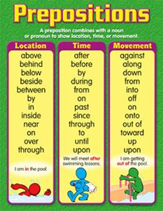 Estudia inglés en Irlanda & Collins-Chart Prepositions-sorted by location, time, and movement
