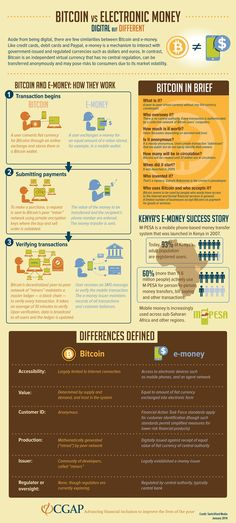 Explained: The Differences Between Electronic Money and Bitcoin