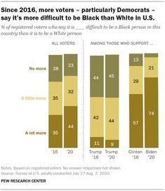 Since 2016, more voters -- particularly Democrats -- say it's more difficult to be Black than White in U.S., 2020 Source: Pew Research Center Political Participation, Pew Research Center, Political System, White People, Good To Know, Bar Chart, Politics, Sayings, Formal