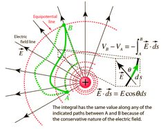 Work Done by Electric field