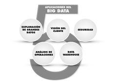 5 aplicaciones del Big Data. Big Data, Socialism