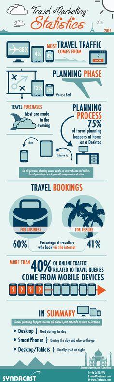Travel Marketing Statistics 2014   #infographic #TravelMarketing #Marketing #Travel