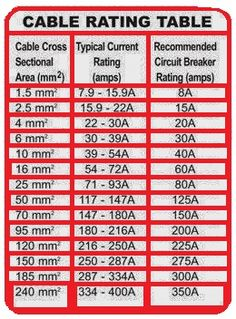 Cable Rating Table - EEE COMMUNITY