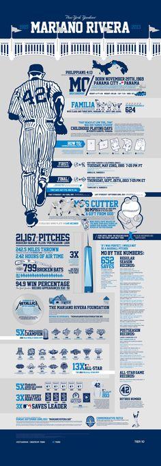 New York Yankees: Mariano Rivera [INFOGRAPHIC] #NewYorkYankees#MarianoRivera