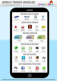 Mobile Usage  Survey India