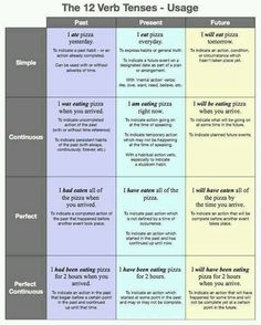 the 12 verb tense more esl 12 verb learn english learning english ...