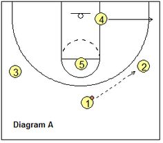 Stanford Motion Zone Offense - starting the offense