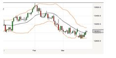 Forex Signals Free Report For March 25, 2013