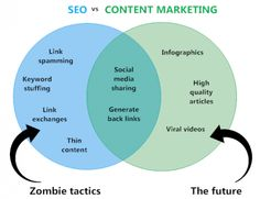 SEO vs Content Marketing. Brilliant article about why Content Marketing IS SEO :)