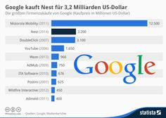 Infografik: Google kauft Nest für 3,2 Milliarden US-Dollar | Statista