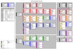 project management #PMP