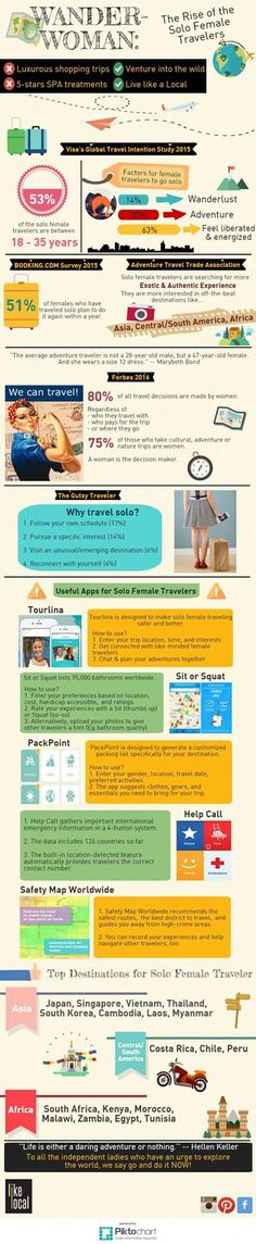The rise of solo female travelers and some tips what you need to know! Best destinations, handy apps and more......Check it out! or check our blog on