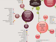 WINE TYPES POSTER  Main grape varieties, appellations and wine styles in terms of body and flavor intensity  Designed as a starting point for the enjoyment and understanding of wine.  A great conversation piece – gets people talking about how different wine types relate to one another.  An attractive addition to any kitchen, wine cellar, or restaurant.  An ideal gift for all wine lovers.