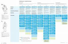 Example task grid: hannahstrobel.com #taskanalysis #UX