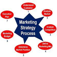 Make Money Online: Marketing strategy definition