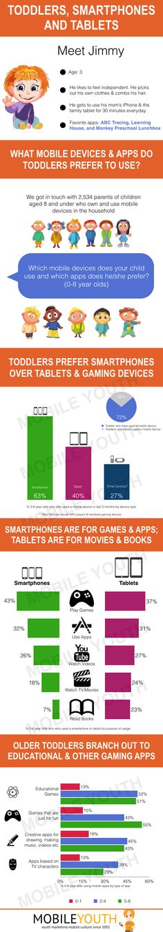 Toddlers, Smartphones & Tablets: What Mobile Devices & Apps do Toddlers use? http://bit.ly/I2uihp