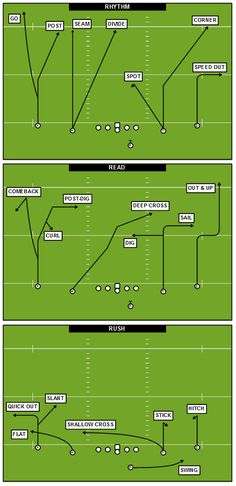 From Headset to Helmet: Coaching the Expert System is one of the books that completely changed the way that I think about football. Throughout the manual, coaches Dub Maddox and Darren Slack sha… American Football Memes, Flag Football Plays, Football 101, Tackle Football, Youth Football, Football Season, College Football, Football Helmets, Football Things
