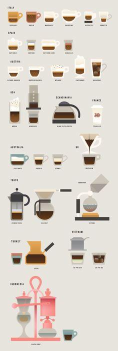 World coffee styles
