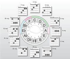circle of fifths - guitar