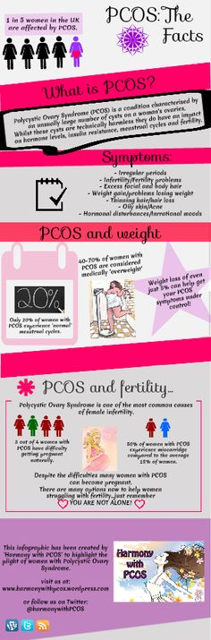 #PCOS: The Facts
