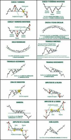 What is Forex? What is the Forex market? What is the Forex Market? Trading in live and stock market pro tutorials Chandeliers Japonais, Analyse Technique, Stock Trading Strategies, Forex Trading Basics, Der Handel, Trading Quotes, Stock Charts, Cryptocurrency Trading, Bitcoin Cryptocurrency