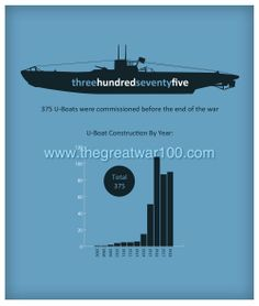 49 Best The Great War 100 images in 2016 | Info graphics
