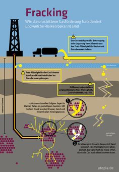fracking greenhouse gas and water Volatile organic compounds (vocs) in air, water, and soil, at-  emissions) because it a greenhouse gas that is about 30 times more potent.