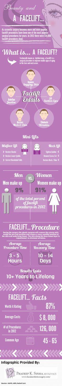 Another interesting infographic about Facelifts.