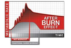 HIIT Workout vs Traditional Cardio Workout