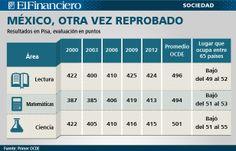 Resultados para México en la prueba PISA 2013. 3 de diciembre 2013.