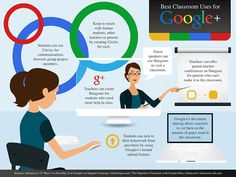 Google is such a great resource for classrooms, and with Google+, it seems that the possibilities are endless.