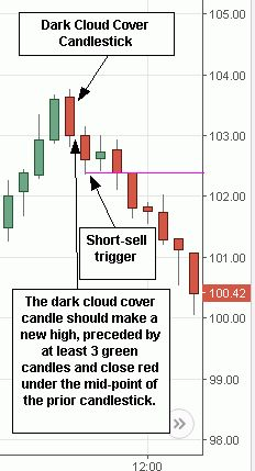 Dark Cloud Cover Candlestick - Stock Market Tool - Ideas of Stock Market Tool - Dark Cloud Cover Candlestick Trading Quotes, Intraday Trading, Day Trader, Stock Trading Strategies, Bollinger Bands, Candlestick Chart, Trade Finance, Stock Charts, Dark Cloud