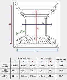 Imagen 10 de 16 de la galería de En Detalle: Containers. Tipo Dry van / Vía Container Packing