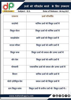 Gernal Knowledge, General Knowledge Facts, English Study, Learn English, Gk Questions And Answers, Learn Hindi, Science Vocabulary, Geography Map, Hindi Words