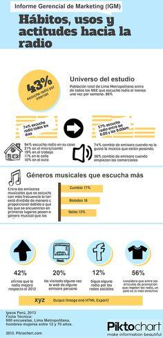 Hábitos, usos y actitudes hacia la radio, 2013. Un estudio de Ipsos Perú.