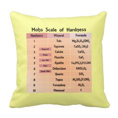 For your reference, this throw pillow is a table of the Mohs Scale of Mineral Hardness.