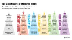 Bauer Media Launches the Millennial Hierarchy of Needs | The Drum