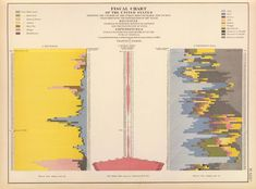 David Rumsey Map Collection Cartography Associates - Timeline of the Fiscal Chart of the United States 1791 (top) - 1870 (bottom) Information Architecture, Information Design, Information Visualization, Data Visualization, Engineering Science, Historical Maps, World Of Color, Cartography, Timeline