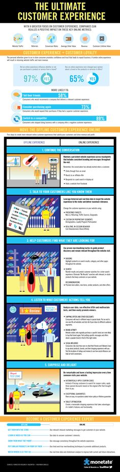 This infographic shows that of consumers would buy again from a retailer if they had a superior customer experience, while would shun a business if they had a bad experience. It also offers tips for moving the offline customer experience online. Customer Journey Mapping, Customer Experience, Customer Service, User Experience, Business Marketing, Internet Marketing, Online Marketing, Business Infographics, Business Tips