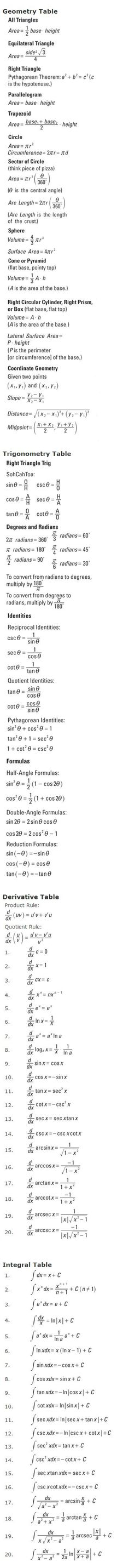 Tools & Resources: Calculus Cheat Sheet | Test Prep | CliffsNotes