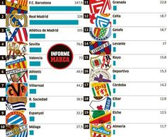 Tope salarial en la LFP Real Madrid, Athletic, Marketing, Spain, Amazing, The League, Sports, Second Best, Athlete