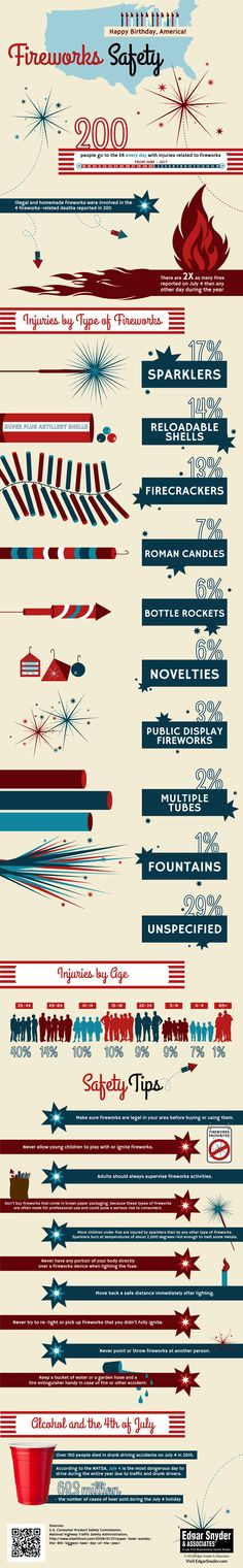 Did you know that 8,600 people were injured in 2010 by legal and illegal Fireworks? This infographic provides some useful tips to keep you and your loved ones safe during this upcoming July 4th holiday weekend.