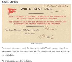 Fares for passengers on the Titanic